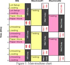 Man Machine Chart Figure 1 From Establishing Man Machine Ratio Using