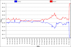 Us Presidential Election Chart Iem 2004 Us Presidential Election Winner Takes All Market