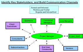 Proactive Communication For Project Managers