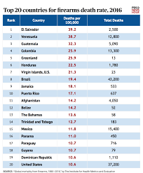 Theres A New Global Ranking Of Gun Deaths Heres Where The