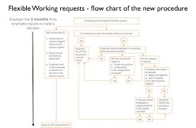 Flexible Working Requests A Flow Chart Of The Procedures