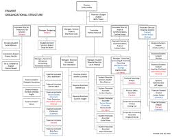 Finance Organizational Chart What Is An Organizational Chart Lamasa Jasonkellyphoto Co