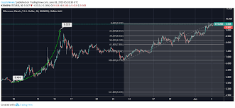 Ethereum Classic Price Analysis Etc Aims To Cross The 10