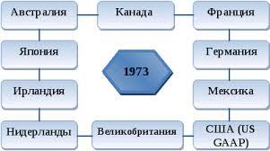 Комитет по международным стандартам финансовой отчетности  С 1981 года КМСФО был полностью автономным во внедрении международных стандартов финансовой отчетности и в вопросах обсуждения документов