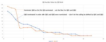 Fantasy Football 2019 Auction Draft Primer And Strategies