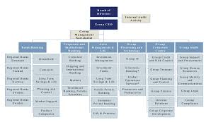 Chart Group The Organizational Chart Of The Nordea Group Download