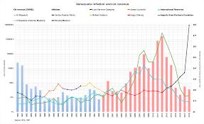 History Of The Venezuelan Oil Industry Wikipedia