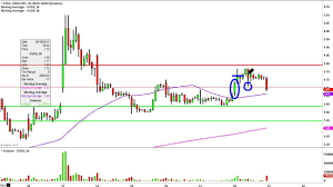 Vvus Stock Chart Vivus Inc Vvus Stock Chart Technical Analysis For 09 18 15