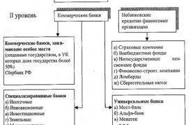 Банковская система России Банковская система России Контрольная Банковская Система России