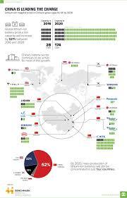 Ion Chart Lithium Ion China Chart Visual Capitalist