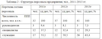 Оценка кадрового потенциала предприятия на примере ИП Магнит  Проанализировав ежемесячные отчеты по высвобождению персонала ИП Магнит за 2013 г было выявлено что текучесть кадров наиболее выражена среди продавцов