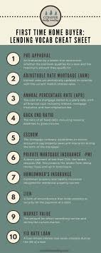 Sample Home Buying Checklist 24 Best Home Buyer's Guides Images On Pinterest Real Estate 20