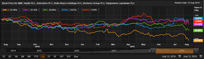Rolls Royce Stock Chart Five Stocks In The Limelight Nmc Sdr Rr Brby Hl