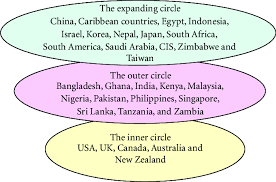 Three Concentric Circles Of Englishes 10 Download