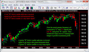 Market Detective Innovative Technical Analysis Software
