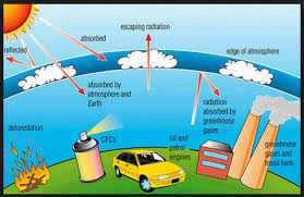 green house effect the greenhouse effect and the global warming global new light of