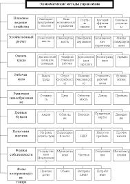 Рефераты по управлению Страница com Банк  Методы управления персоналом