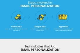 Email Personalization The What Why And How Of Hyper