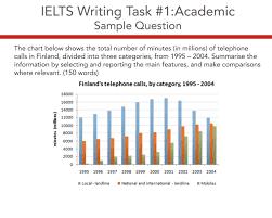 Ielts Academic Writing Task 1 Model Answer Finland