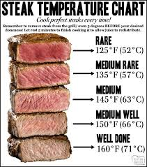 Steak Temperature Chart For How Long To Cook Steaks In 2019