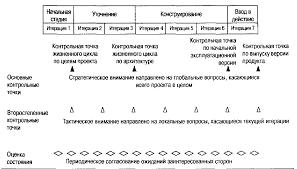 Контрольные точки процесса  software process boehm 1996 Четыре основные контрольные точки располагаются в точках перехода между стадиями жизненного цикла