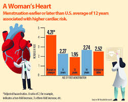 Age Of First Menstruation May Signal Higher Risk Of Heart