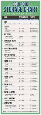 Servsafe Refrigerator Storage Chart Servsafe Food Temp Chart 6 Best Images Of Servsafe Food