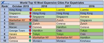 International City Cost Of Living For Expatriate