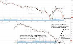 Molycorp Stock Chart Molycorp Zero Or Hero For Nyse Mcp By Highprotrading