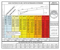 16 Terex Bt Load U Jib Chart Mobile Crane Lifting Capacity