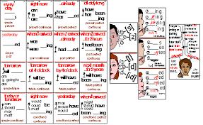 Gems Eld Verb Chart