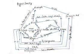 Organic Chemistry Conversion Chart Pdf Bedowntowndaytona Com