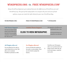Wordpress Comparison Chart Wordpress Com Vs Wordpress Org Which Is Better Pros And