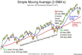 200 Day Sma Chart Simple Moving Average Technical Analysis