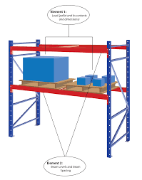 Racking Systems Explained Reb Storage Systems