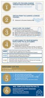 Casino Vendor Licensing And Registration Massachusetts Gaming
