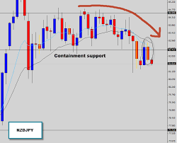 Nzdjpy Chart Nzdjpy Daily Price Action Inside Bar Breakout Strategy