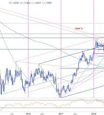 Euro Vs Dollar Chart Weekly Technical Perspective On Euro Vs Us Dollar Eur Usd