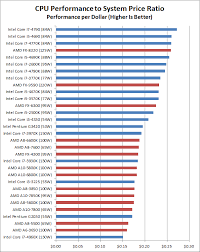 Intel Processor Benchmark Chart State Of The Part Cpus