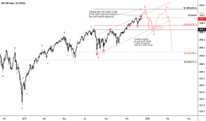 Sp500 Chart Yahoo S P 500 Index Chart Spx Quote Tradingview