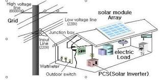 inverter home wiring diagram wiring diagram and schematics Basic House Wiring Diagrams solar power inverter 1kw2kw3kw4kw5kw6kw house wiring diagram with inverter connection at sharee co