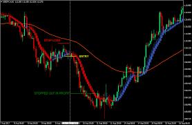 Heiken Ashi Trend Continuation Forex Strategy Forex Mt4
