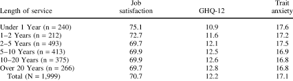 All Staff Mean Scores On Psychological Scales By Length Of Service
