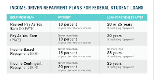 Ibr Repayment Chart Which Income Driven Repayment Plan Is Right For You Ed