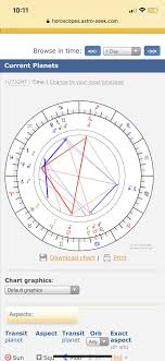 Current Transit Chart Wild Transit Aspects Rn Astrology Astrology