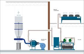 Process Cooling Blown Film Coolers Berg Chilling Systems