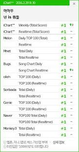 Digital Charts 101 A K Pop Guide To The Charts Oh Press