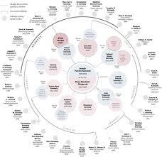 Genealogy Diagrams Rome Fontanacountryinn Com