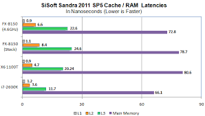 Analyzing Bulldozer: Why AMD's chip is so disappointing - Page 3 ...