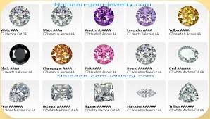 Nathaan Gemstones The Largest Supplier Of Cubic Zirconia